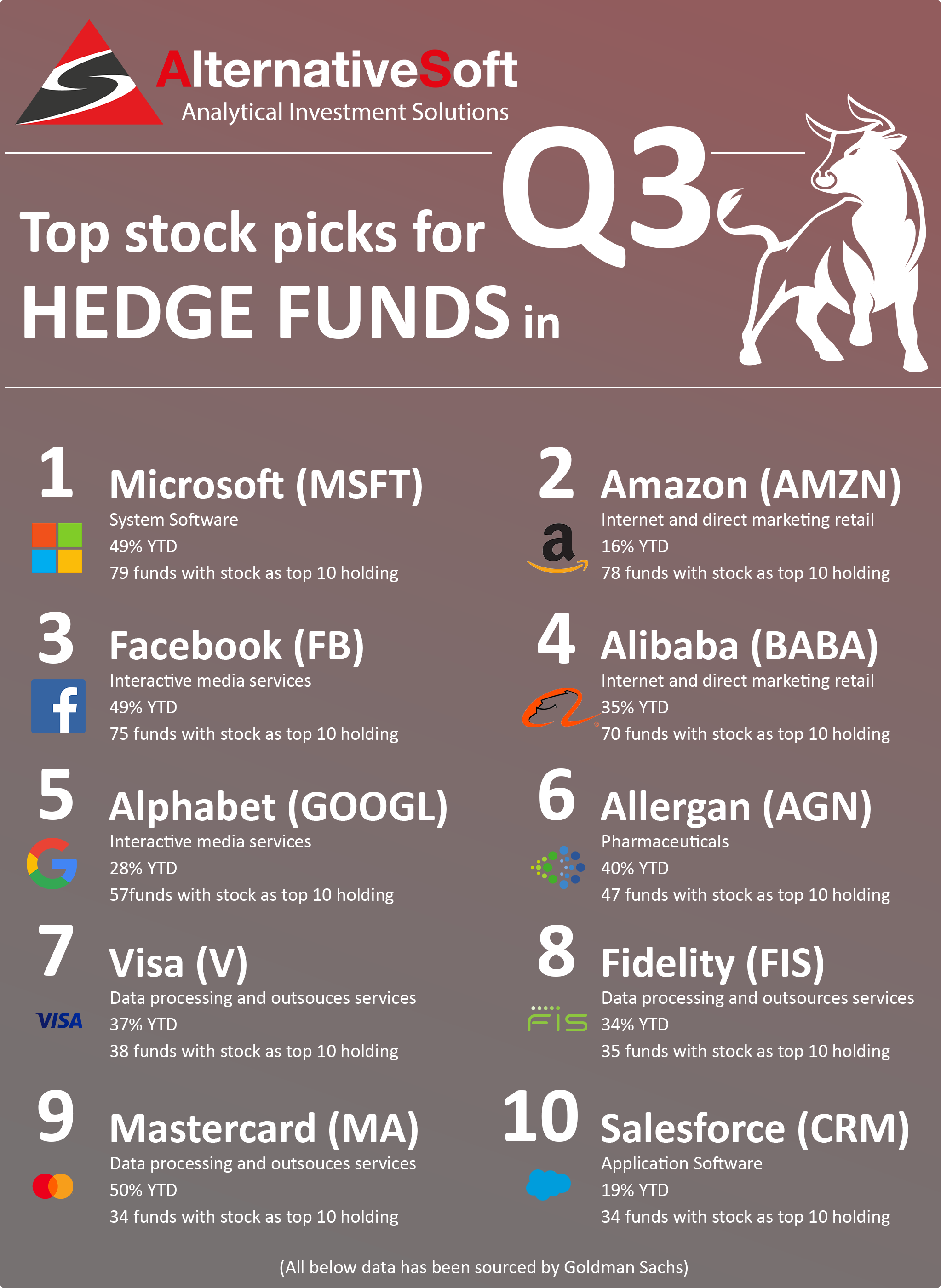 Top Stocks Picks for Hedge Funds Q3