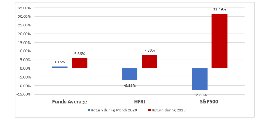 The graph below shows that these 32 hedge funds delivered +1.13% vs. -6.98% (HFRI FWC) and -12.35% (S&P500 TR Index) in March 2020.