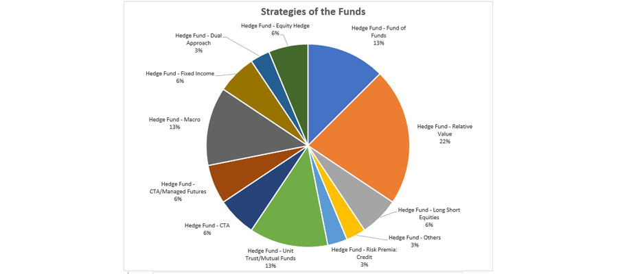 Strategies of the Fund